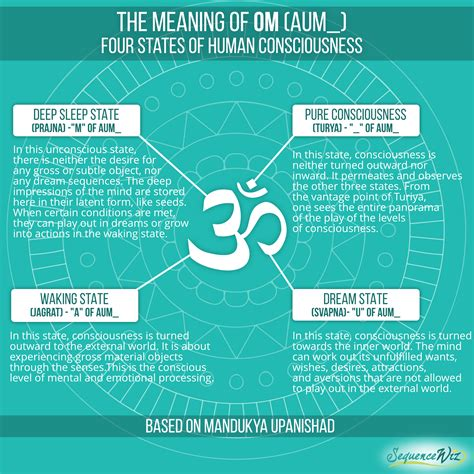 The meaning of Om: Four states of human consciousness
