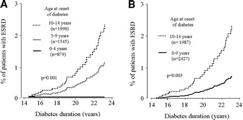 Age at Onset of Childhood-Onset Type 1 Diabetes and the