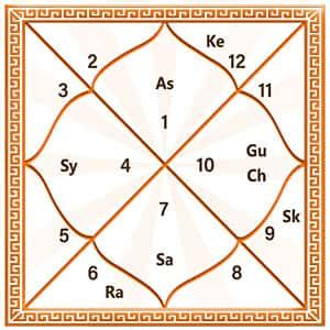 Kundli - Create Free Online Kundali by Date of Birth and Time