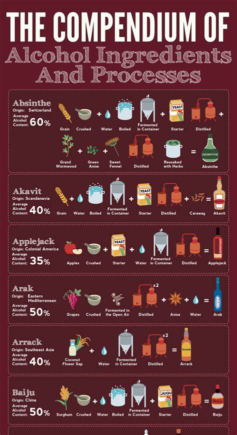 The Compendium Of Alcohol Ingredients And Processes
