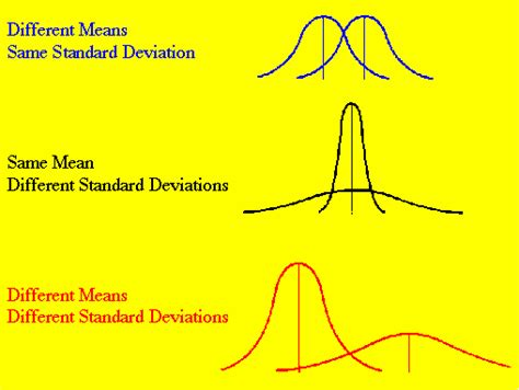 Normal Distribution   Educational Research Basics by Del