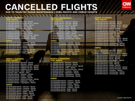 CebuPac, PAL, AirAsia, SkyJet flights cancelled due to