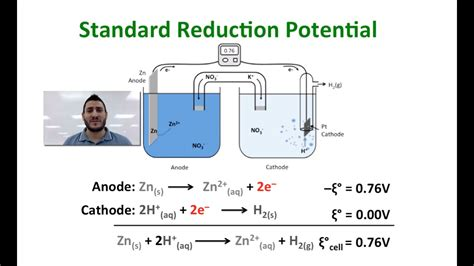Electrochemistry | The Standard Reduction Potential
